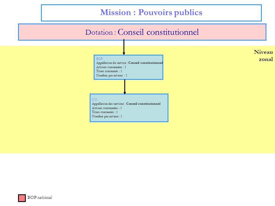 Niveau zonal Mission : Pouvoirs publics Dotation : Conseil constitutionnel BOP national BOP Appellation du service : Conseil constitutionnel Actions c