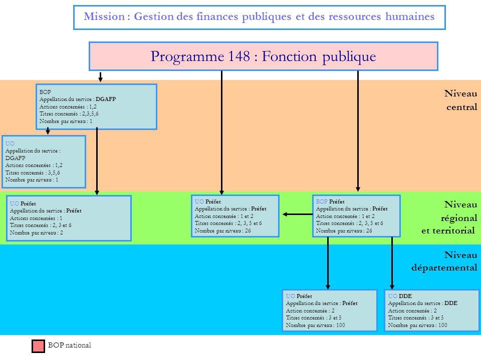 Niveau central Mission : Gestion des finances publiques et des ressources humaines Programme 148 : Fonction publique BOP Appellation du service : DGAF