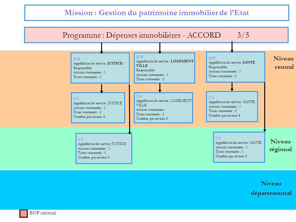 Niveau régional Niveau central Mission : Gestion du patrimoine immobilier de lEtat Programme : Dépenses immobilières - ACCORD 3/5 BOP national Niveau