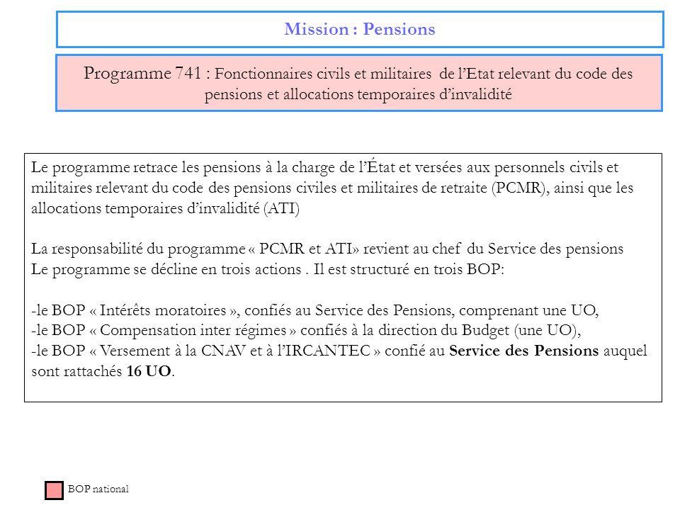 Mission : Pensions Programme 741 : Fonctionnaires civils et militaires de lEtat relevant du code des pensions et allocations temporaires dinvalidité B