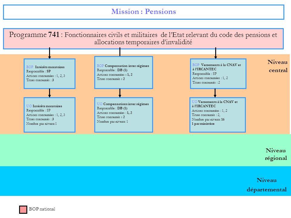 Niveau régional Niveau central Mission : Pensions Programme 741 : Fonctionnaires civils et militaires de lEtat relevant du code des pensions et alloca