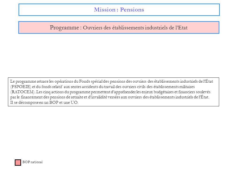 Mission : Pensions Programme : Ouvriers des établissements industriels de lEtat BOP national Le programme retrace les opérations du Fonds spécial des