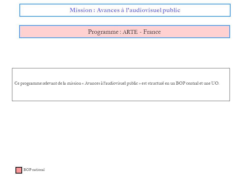 Mission : Avances à laudiovisuel public Programme : ARTE - France BOP national Ce programme relevant de la mission « Avances à laudiovisuel public » e