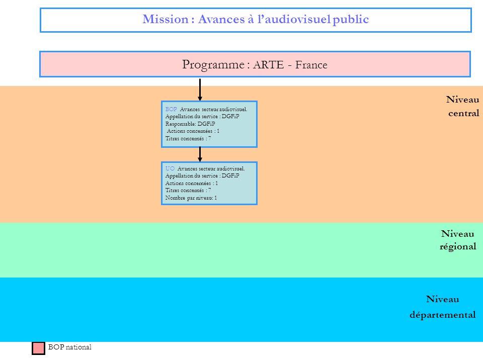 Niveau régional Niveau central Mission : Avances à laudiovisuel public Programme : ARTE - France BOP national BOP Avances secteur audiovisuel. Appella