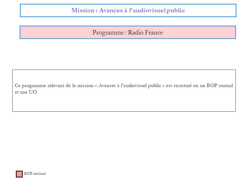 Mission : Avances à laudiovisuel public Programme : Radio France BOP national Ce programme relevant de la mission « Avances à laudiovisuel public » es