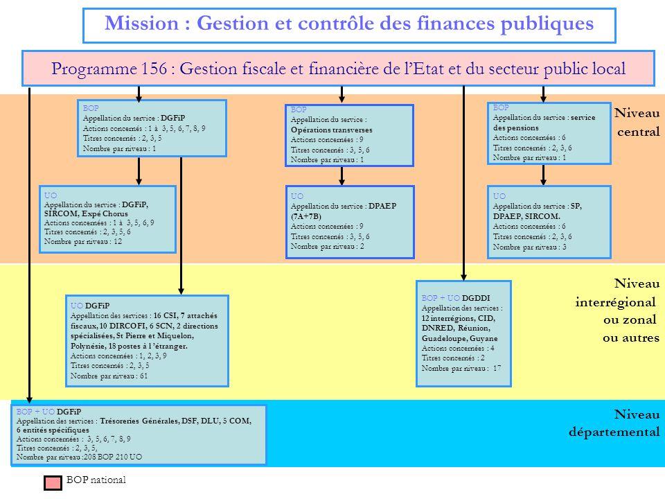 Niveau central Mission : Gestion des finances publiques et des ressources humaines Programme 221 : Stratégie des finances publiques et modernisation de lEtat 1/2 BOP Appellation du service : ONP Action concernée : 6 Titres concernés : 2,3,5 Nombre par niveau : 1 UO Appellation des services : ONP + SIRCOM Action concernée : 6 Titres concernés : 2,3,5 Nombre par niveau : 1 BOP national BOP Appellation du service : A.I.F.E Action concernée : 5 Titres concernés : 2, 3, 5 Nombre par niveau : 1 UO Appellation du service : A.I.F.E + DGCP Actions concernées : 5 Titres concernés : 2, 3, 5 Nombre par niveau : 2 Niveau Régional Niveau Départemental BOP Appellation du service : DB Action concernée : 2 Titres concernés : 2, 3 Nombre par niveau : 1 UO Appellation des services : DB + SIRCOM Actions concernées : 2 Titres concernés : 2, 3 Nombre par niveau : 2 BOP Appellation du service : DGME Action concernée : 4 Titres concernés : 2, 3,5,6 Nombre par niveau : 1 UO Appellation des services : DGME (2), DPAEP, SIRCOM, MEPP, CNOCP Action concernée : 4 Titres concernés : 2, 3,5,6 Nombre par niveau : 6
