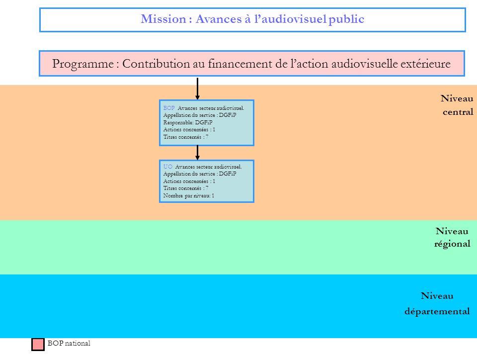Niveau régional Niveau central Mission : Avances à laudiovisuel public Programme : Contribution au financement de laction audiovisuelle extérieure BOP