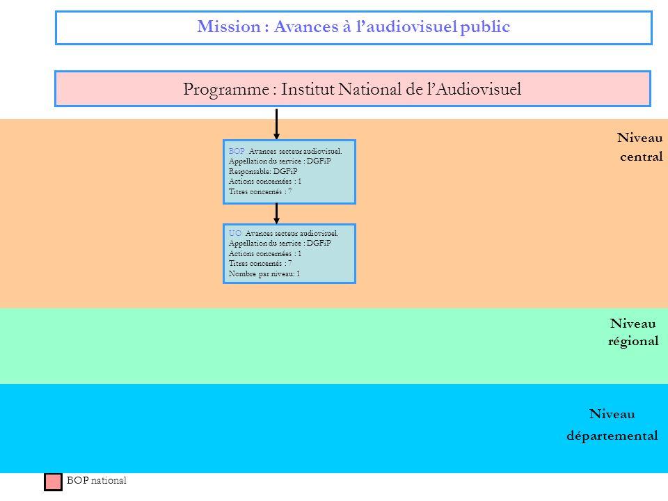 Niveau régional Niveau central Mission : Avances à laudiovisuel public Programme : Institut National de lAudiovisuel BOP national BOP Avances secteur