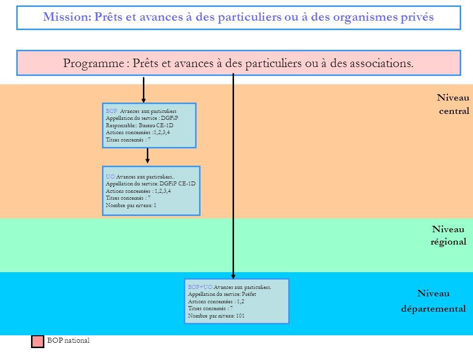 Niveau régional Niveau central Mission: Prêts et avances à des particuliers ou à des organismes privés Programme : Prêts et avances à des particuliers