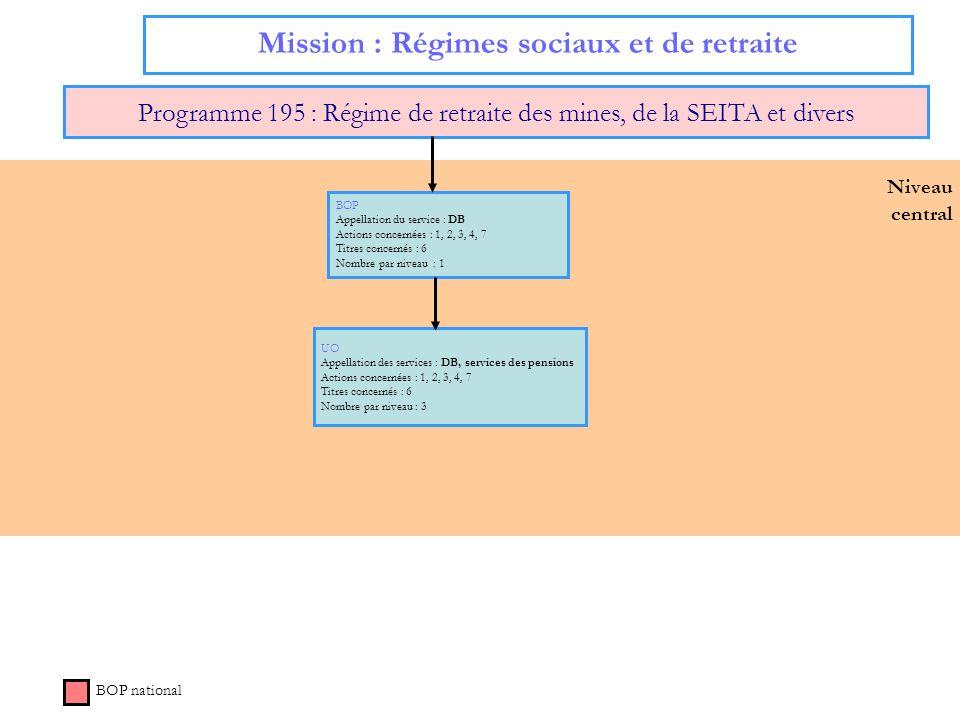 Niveau central Mission : Régimes sociaux et de retraite Programme 195 : Régime de retraite des mines, de la SEITA et divers BOP national BOP Appellati