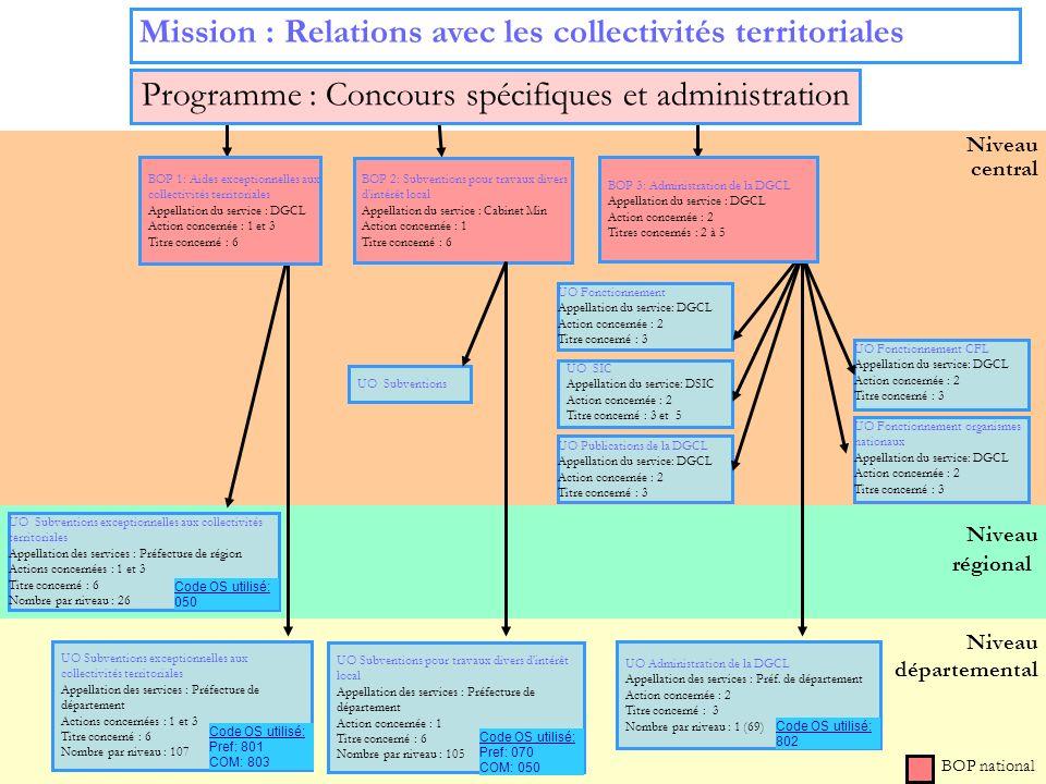 10 Niveau régional Niveau départemental Niveau central UO Subventions exceptionnelles aux collectivités territoriales Appellation des services : Préfe