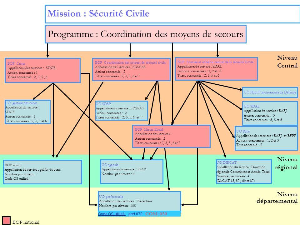 11 Niveau régional Niveau départemental Niveau Central Mission : Sécurité Civile BOP national UO gestion des crises Appellation du service : SDGR Acti