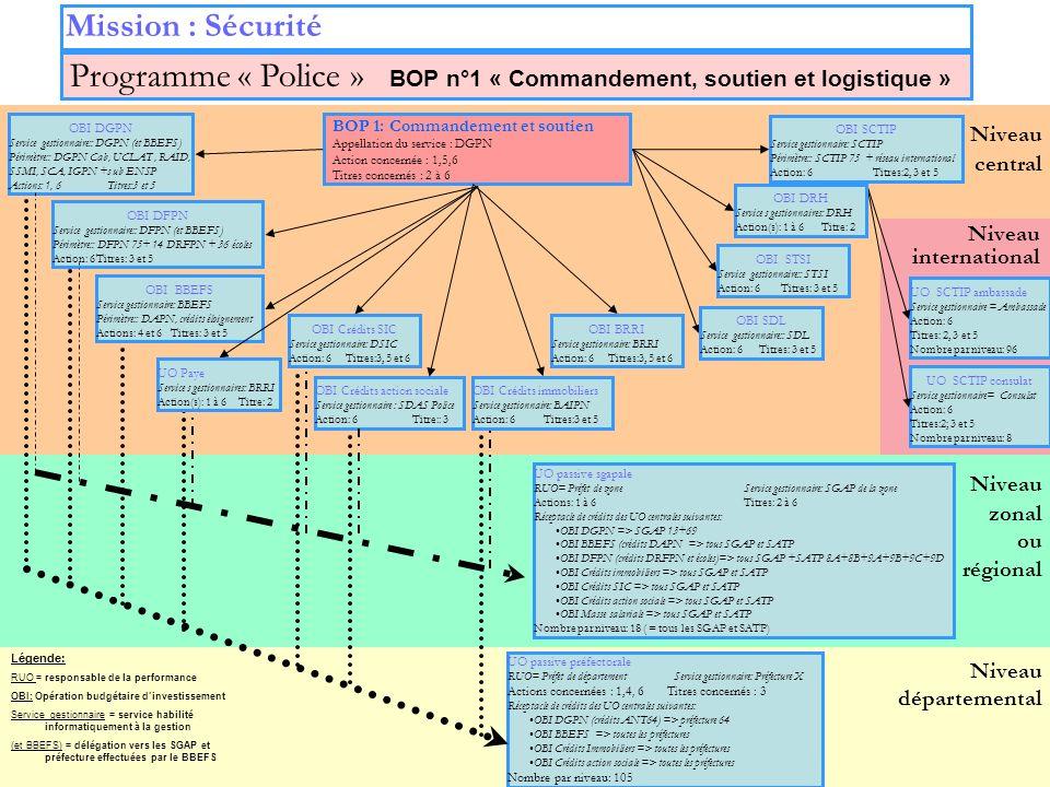 13 Niveau zonal ou régional Niveau départemental Niveau central Mission : Sécurité OBI Crédits action sociale Service gestionnaire : SDAS Police Actio