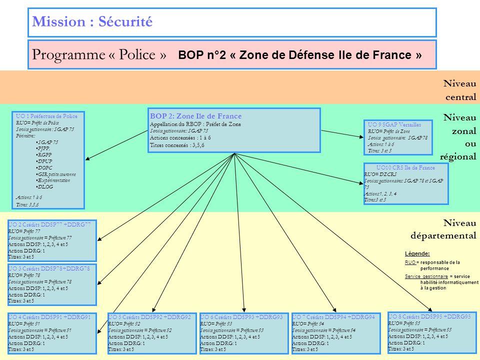 14 Niveau zonal ou régional Niveau départemental Niveau central Mission : Sécurité Programme « Police » BOP n°2 « Zone de Défense Ile de France » UO 9