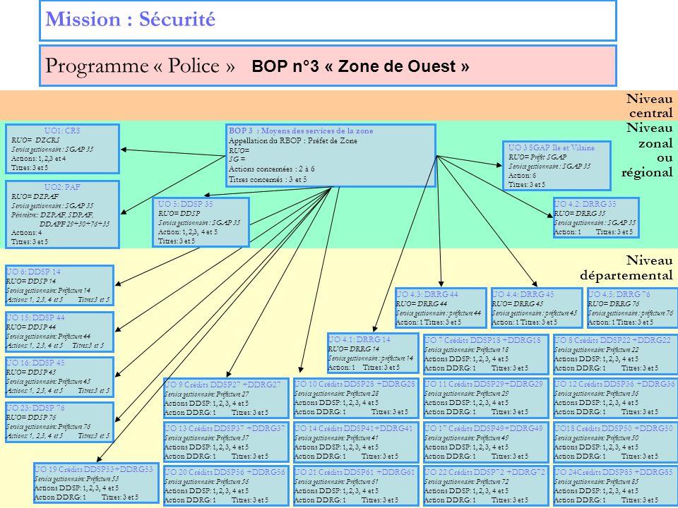 15 Niveau zonal ou régional Niveau départemental Niveau central Mission : Sécurité Programme « Police » BOP n°3 « Zone de Ouest » UO 3 SGAP Ile et Vil