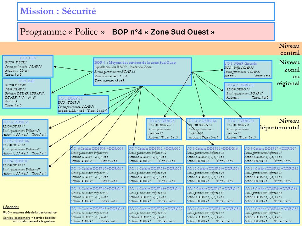 16 Niveau zonal ou régional Niveau départemental Niveau central Mission : Sécurité Programme « Police » BOP n°4 « Zone Sud Ouest » UO 3 SGAP Gironde R