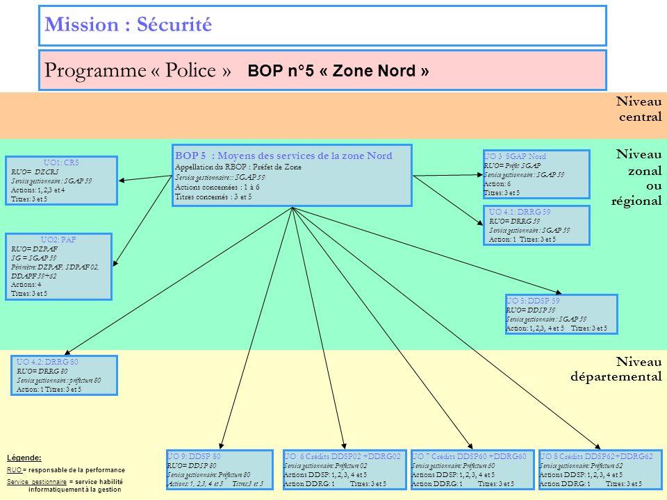 17 Niveau zonal ou régional Niveau départemental Niveau central Mission : Sécurité Programme « Police » BOP n°5 « Zone Nord » UO 3 SGAP Nord RUO= Préf