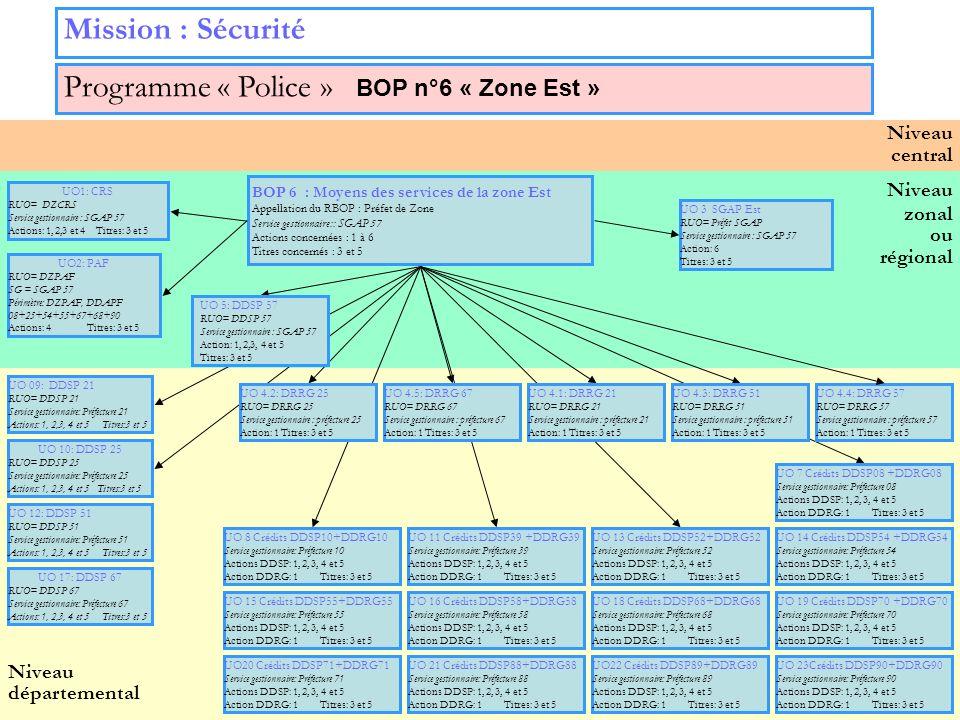 18 Niveau zonal ou régional Niveau départemental Niveau central Mission : Sécurité Programme « Police » BOP n°6 « Zone Est » UO 3 SGAP Est RUO= Préfet