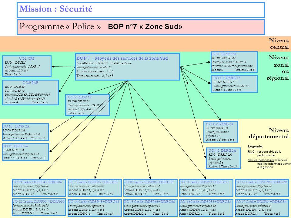 19 Niveau zonal ou régional Niveau départemental Niveau central Mission : Sécurité Programme « Police » BOP n°7 « Zone Sud» UO 3 SGAP Sud RUO= Préfet