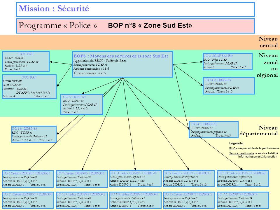 20 Niveau zonal ou régional Niveau départemental Niveau central Mission : Sécurité Programme « Police » UO 3 SGAP Sud Est RUO= Préfet SGAP Service ges