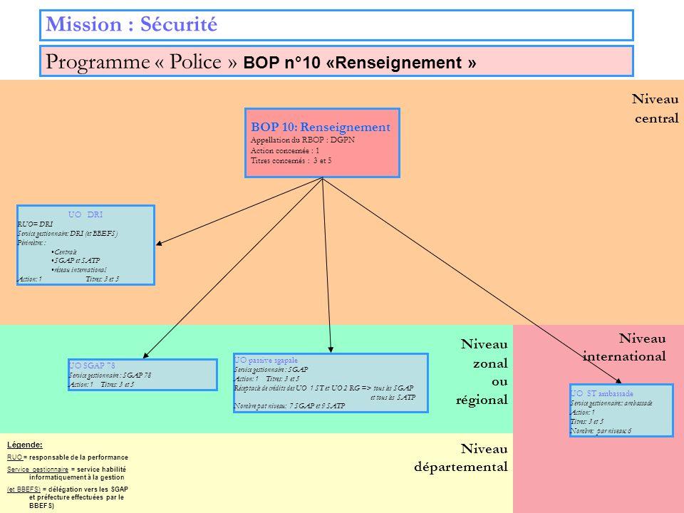 22 Niveau zonal ou régional Niveau départemental Niveau central Mission : Sécurité BOP 10: Renseignement Appellation du RBOP : DGPN Action concernée :