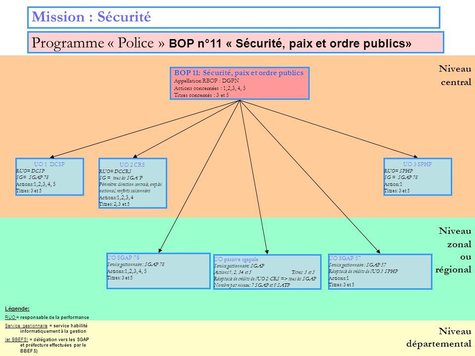 23 Niveau zonal ou régional Niveau départemental Niveau central Mission : Sécurité BOP 11: Sécurité, paix et ordre publics Appellation RBOP : DGPN Act