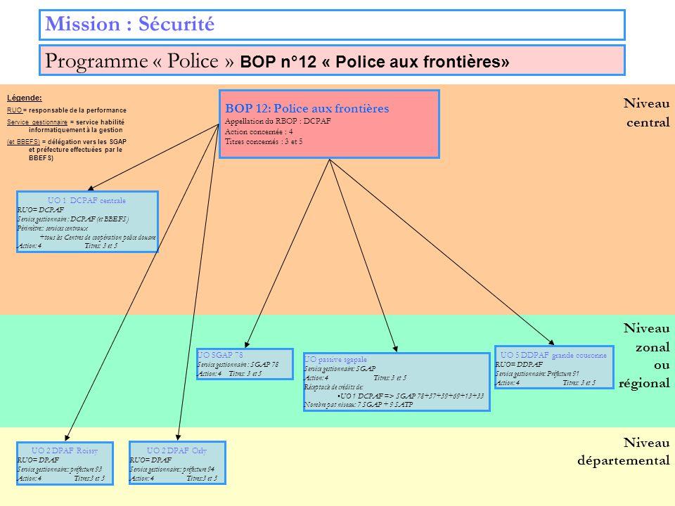 24 Niveau zonal ou régional Niveau départemental Niveau central Mission : Sécurité BOP 12: Police aux frontières Appellation du RBOP : DCPAF Action co
