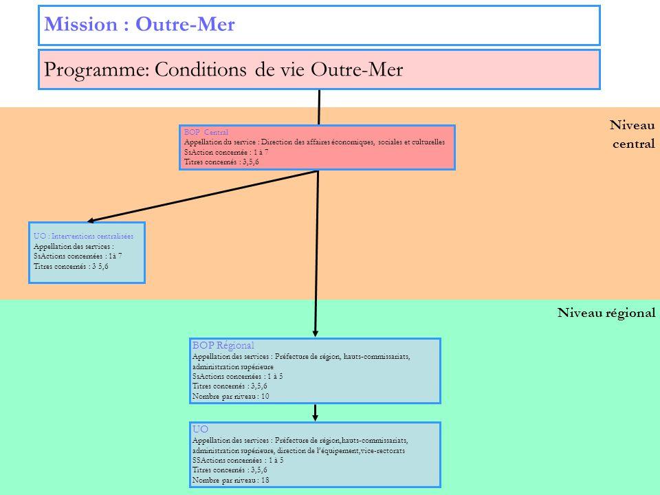 27 Niveau central Niveau régional Programme: Conditions de vie Outre-Mer Mission : Outre-Mer UO : Interventions centralisées Appellation des services