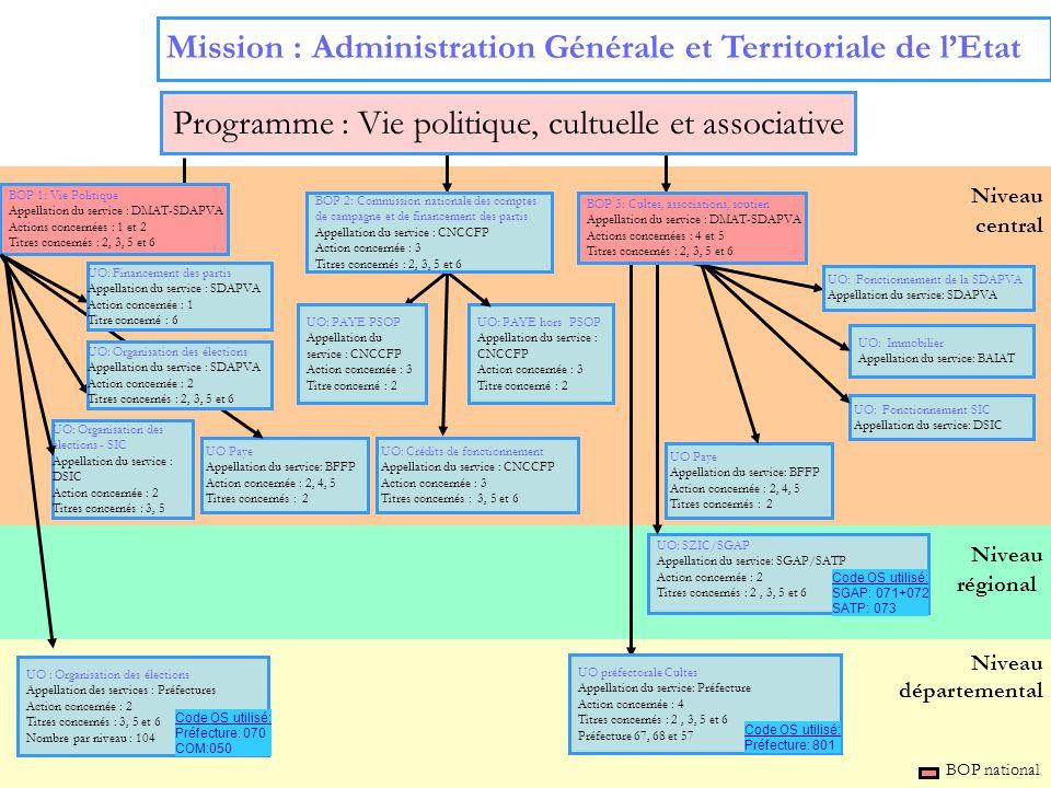 3 Niveau régional Niveau départemental Niveau central Mission : Administration Générale et Territoriale de lEtat BOP national UO : Organisation des él