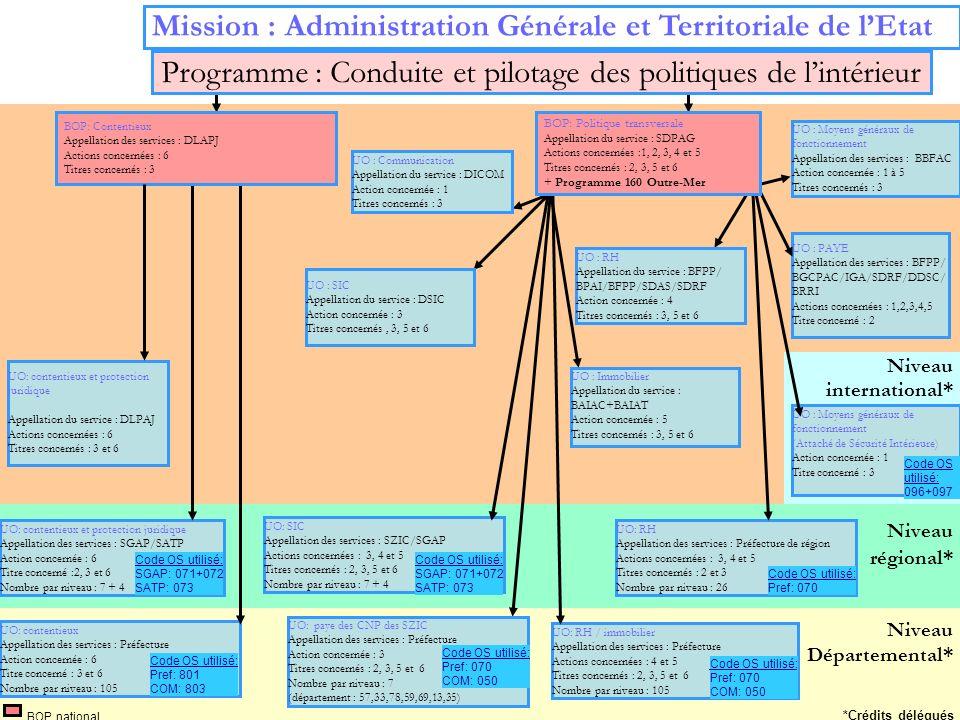 4 Niveau régional* Niveau Départemental* Mission : Administration Générale et Territoriale de lEtat BOP national UO : Moyens généraux de fonctionnemen