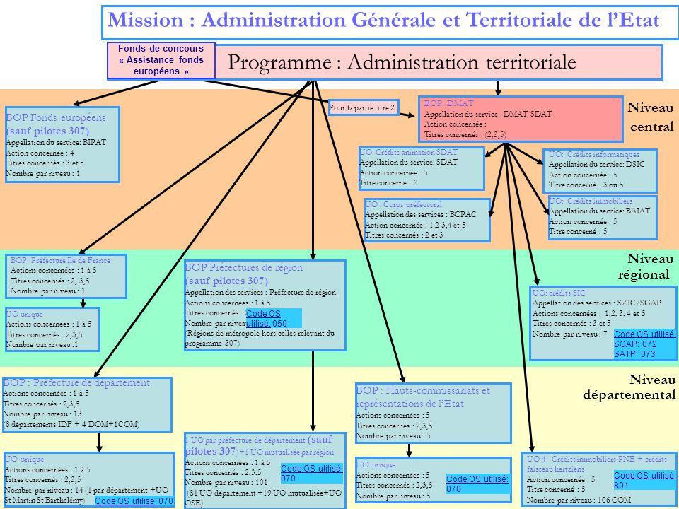 5 Niveau régional Niveau départemental Niveau central Mission : Administration Générale et Territoriale de lEtat UO: Crédits animation SDAT Appellatio