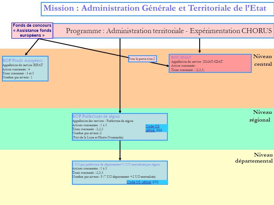 6 Niveau régional Niveau départemental Niveau central Mission : Administration Générale et Territoriale de lEtat BOP Fonds européens Appellation du se