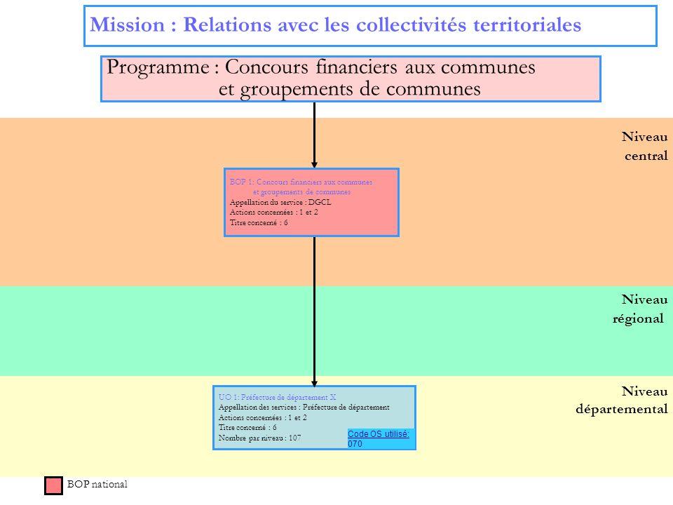 7 Niveau régional Niveau départemental Niveau central Mission : Relations avec les collectivités territoriales BOP national UO 1: Préfecture de départ