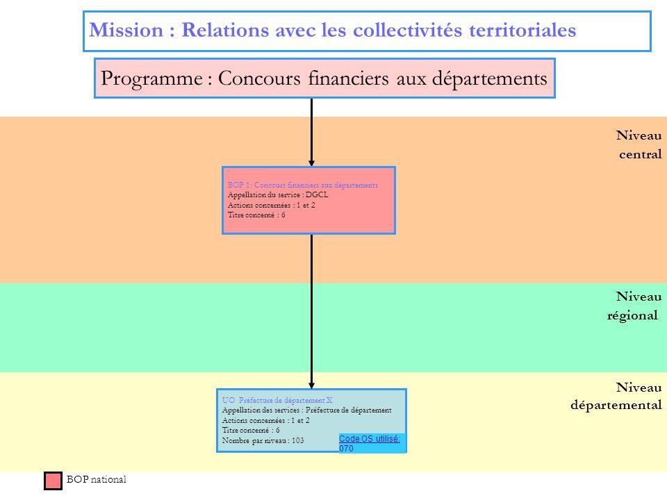 8 Niveau régional Niveau départemental Niveau central BOP national UO Préfecture de département X Appellation des services : Préfecture de département