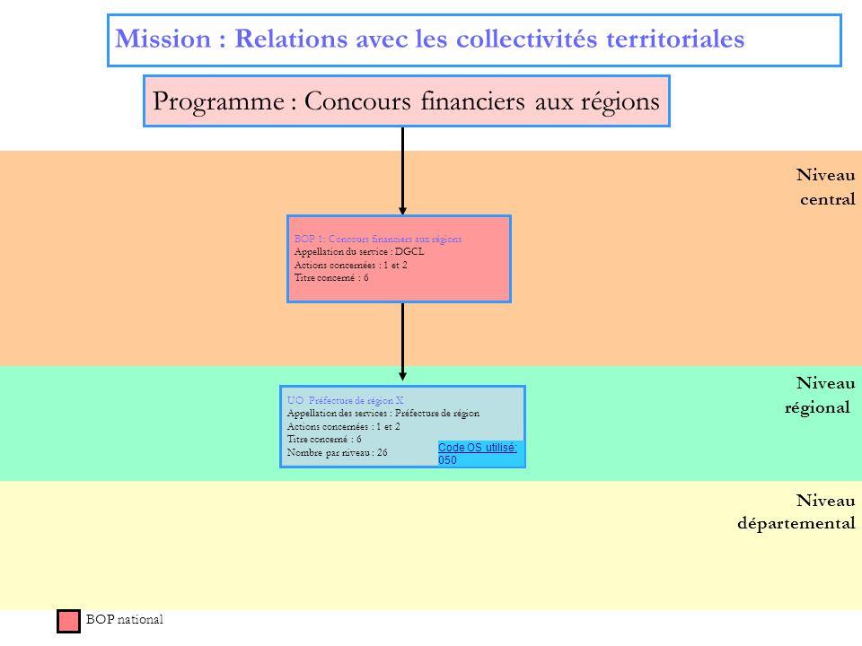 9 Niveau régional Niveau départemental Niveau central BOP national UO Préfecture de région X Appellation des services : Préfecture de région Actions c