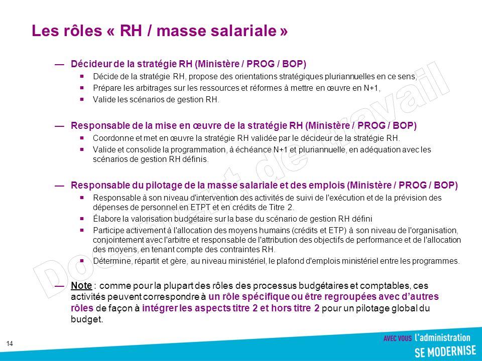14 Les rôles « RH / masse salariale » Décideur de la stratégie RH (Ministère / PROG / BOP) Décide de la stratégie RH, propose des orientations stratég