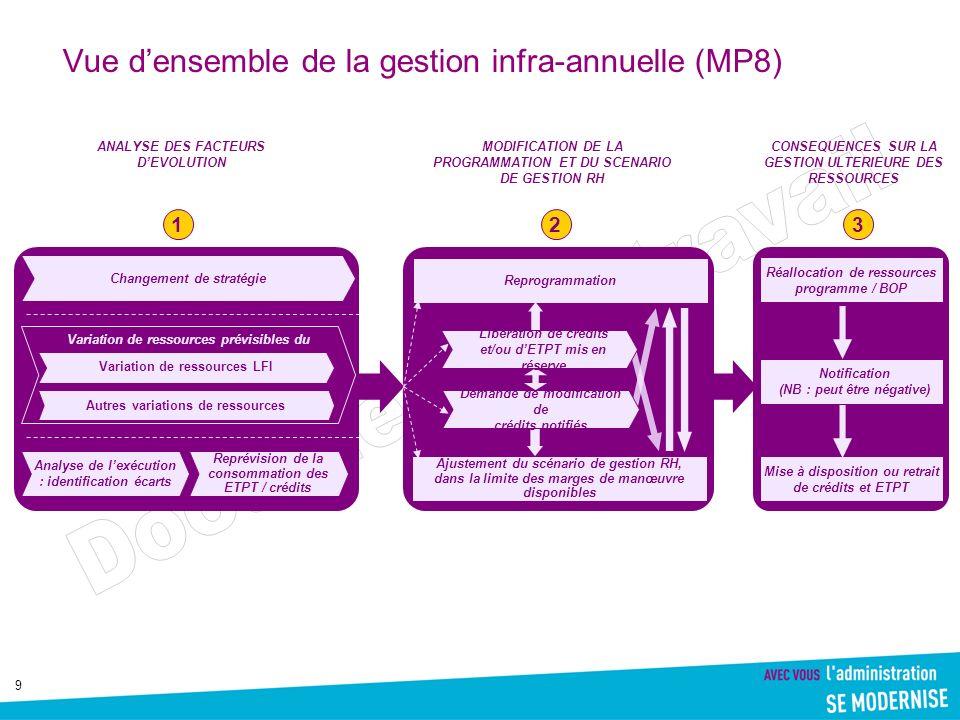 9 Vue densemble de la gestion infra-annuelle (MP8) Réallocation de ressources programme / BOP Changement de stratégie Variation de ressources prévisib