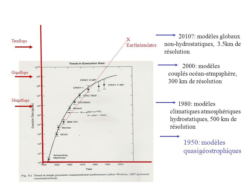 Megaflops Gigaflops Teraflops X Earthsimulator 1950: modèles quasigéostrophiques 1980: modèles climatiques atmosphériques hydrostatiques, 500 km de ré