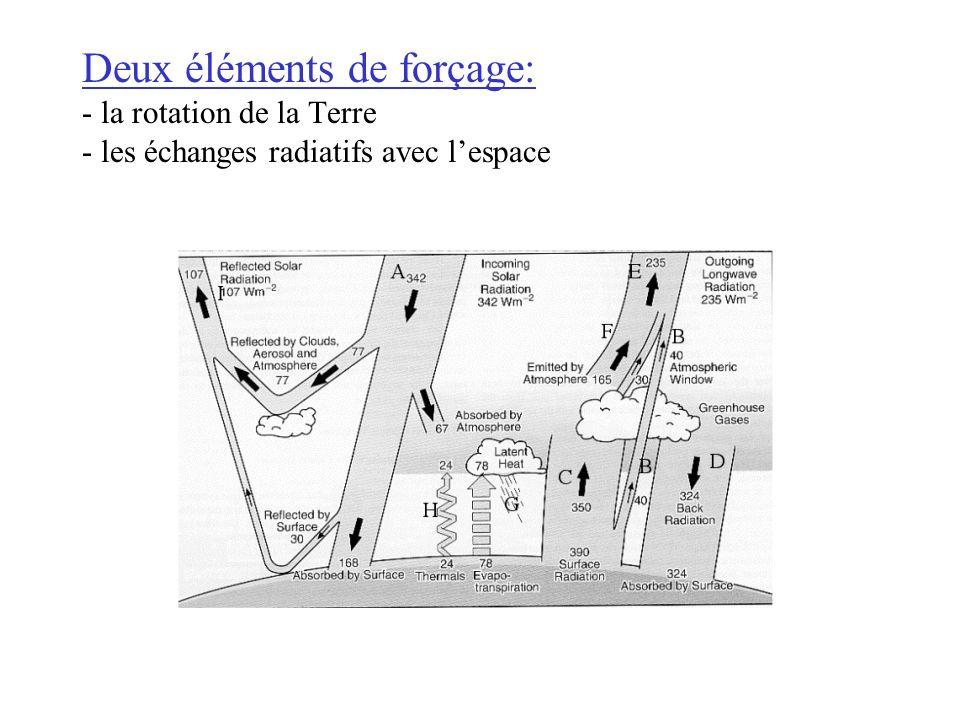Deux éléments de forçage: - la rotation de la Terre - les échanges radiatifs avec lespace