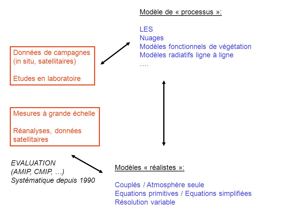 Modèle de « processus »: LES Nuages Modèles fonctionnels de végétation Modèles radiatifs ligne à ligne …. Modèles « réalistes »: Couplés / Atmosphère