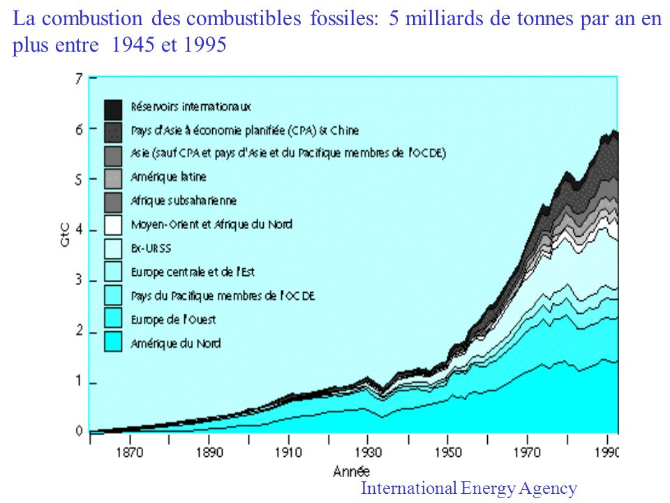 La combustion des combustibles fossiles: 5 milliards de tonnes par an en plus entre 1945 et 1995 International Energy Agency