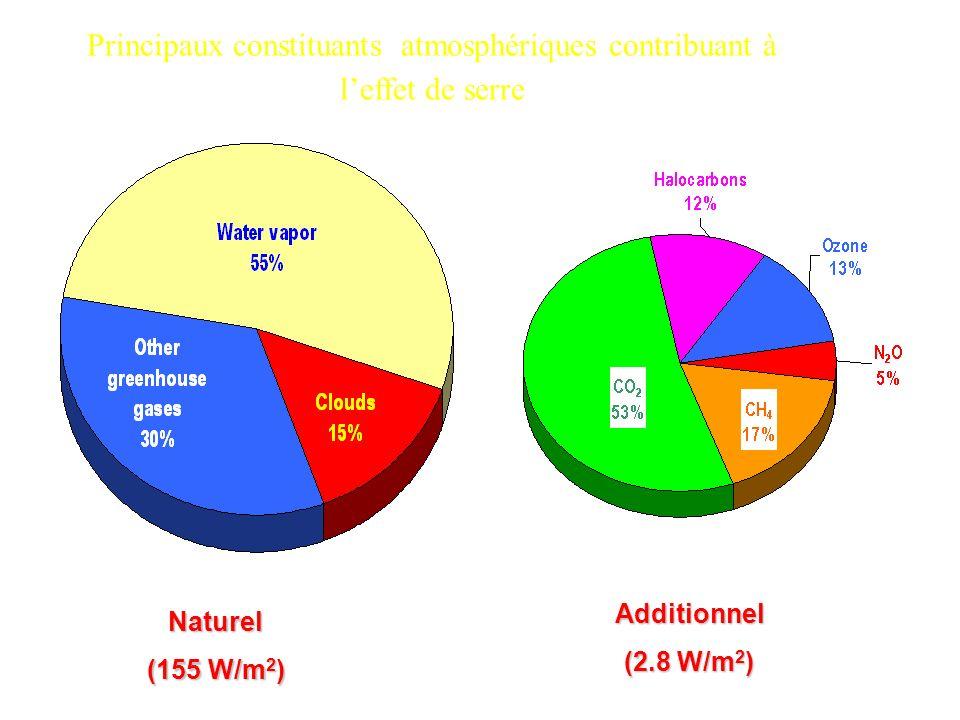 Principaux constituants atmosphériques contribuant à leffet de serre Naturel (155 W/m 2 ) Additionnel (2.8 W/m 2 )