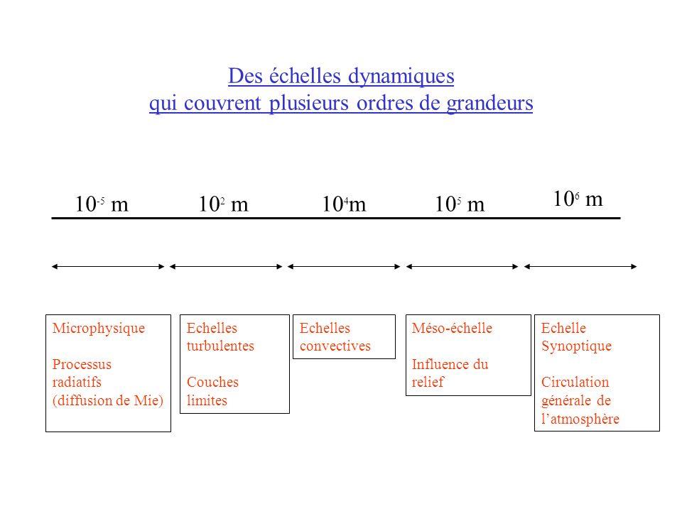 Des échelles dynamiques qui couvrent plusieurs ordres de grandeurs Echelles turbulentes Couches limites Microphysique Processus radiatifs (diffusion d