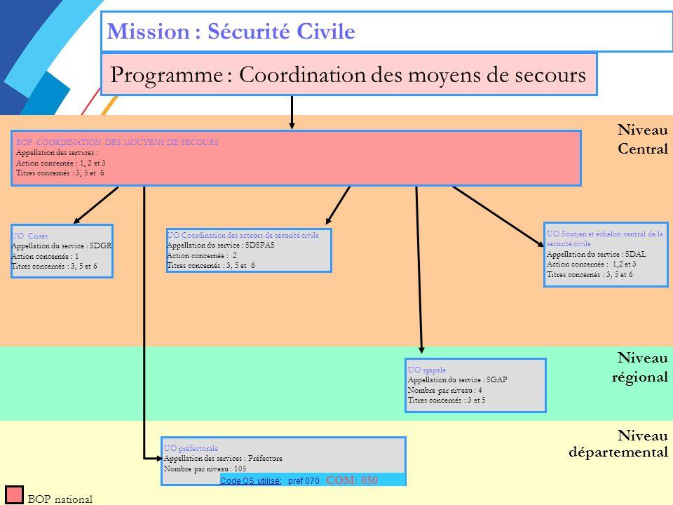 Niveau régional Niveau départemental Niveau Central Mission : Sécurité Civile BOP national UO Crises Appellation du service : SDGR Action concernée : 1 Titres concernés : 3, 5 et 6 UO Soutien et échelon central de la sécurité civile Appellation du service : SDAL Action concernée : 1,2 et 3 Titres concernés : 3, 5 et 6 UO Coordination des acteurs de sécurité civile Appellation du service : SDSPAS Action concernée : 2 Titres concernés : 3, 5 et 6 UO préfectorale Appellation des services : Préfecture Nombre par niveau : 105 UO sgapale Appellation du service : SGAP Nombre par niveau : 4 Titres concernés : 3 et 5 Programme : Coordination des moyens de secours Code OS utilisé: pref 070 COM: 050 BOP COORDINATION DES MOUYENS DE SECOURS Appellation des services : Action concernée : 1, 2 et 3 Titres concernés : 3, 5 et 6