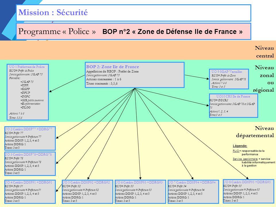 Niveau zonal ou régional Niveau départemental Niveau central Mission : Sécurité Programme « Police » BOP n°2 « Zone de Défense Ile de France » UO 9 SGAP Versailles RUO= Préfet de Zone Service gestionnaire: SGAP 78 Actions: 1 à 6 Titres: 3 et 5 UO10 CRS Ile de France RUO= DZCRS Services gestionnaires: SGAP 78 et SGAP 75 Actions:1, 2, 3, 4 Titres:3 et 5 BOP 2: Zone Ile de France Appellation du RBOP : Préfet de Zone Service gestionnaire:: SGAP 75 Actions concernées : 1 à 6 Titres concernés : 3,5,6 UO 5 Crédits DDSP92 +DDRG92 RUO= Préfet 92 Service gestionnaire = Préfecture 92 Actions DDSP: 1, 2, 3, 4 et 5 Action DDRG: 1 Titres: 3 et 5 UO 6 Crédits DDSP93 +DDRG93 RUO= Préfet 93 Service gestionnaire = Préfecture 93 Actions DDSP: 1, 2, 3, 4 et 5 Action DDRG: 1 Titres: 3 et 5 UO 2 Crédits DDSP77 +DDRG77 RUO= Préfet 77 Service gestionnaire = Préfecture 77 Actions DDSP: 1, 2, 3, 4 et 5 Action DDRG: 1 Titres: 3 et 5 UO 3 Crédits DDSP78+DDRG78 RUO= Préfet 78 Service gestionnaire = Préfecture 78 Actions DDSP: 1, 2, 3, 4 et 5 Action DDRG: 1 Titres: 3 et 5 UO 4 Crédits DDSP91 +DDRG91 RUO= Préfet 91 Service gestionnaire = Préfecture 91 Actions DDSP: 1, 2, 3, 4 et 5 Action DDRG: 1 Titres: 3 et 5 UO 7 Crédits DDSP94 +DDRG94 RUO= Préfet 94 Service gestionnaire = Préfecture 94 Actions DDSP: 1, 2, 3, 4 et 5 Action DDRG: 1 Titres: 3 et 5 UO 8 Crédits DDSP95 +DDRG95 RUO= Préfet 95 Service gestionnaire = Préfecture 95 Actions DDSP: 1, 2, 3, 4 et 5 Action DDRG: 1 Titres: 3 et 5 UO 1 Préfecture de Police RUO= Préfet de Police Service gestionnaire : SGAP 75 Périmètre:: SGAP 75 PJPP, RGPP DPUP DOPC GIR petite couronne Expérimentation DLOG Actions: 1 à 6 Titres: 3,5,6 Légende: RUO = responsable de la performance Service gestionnaire = service habilité informatiquement à la gestion