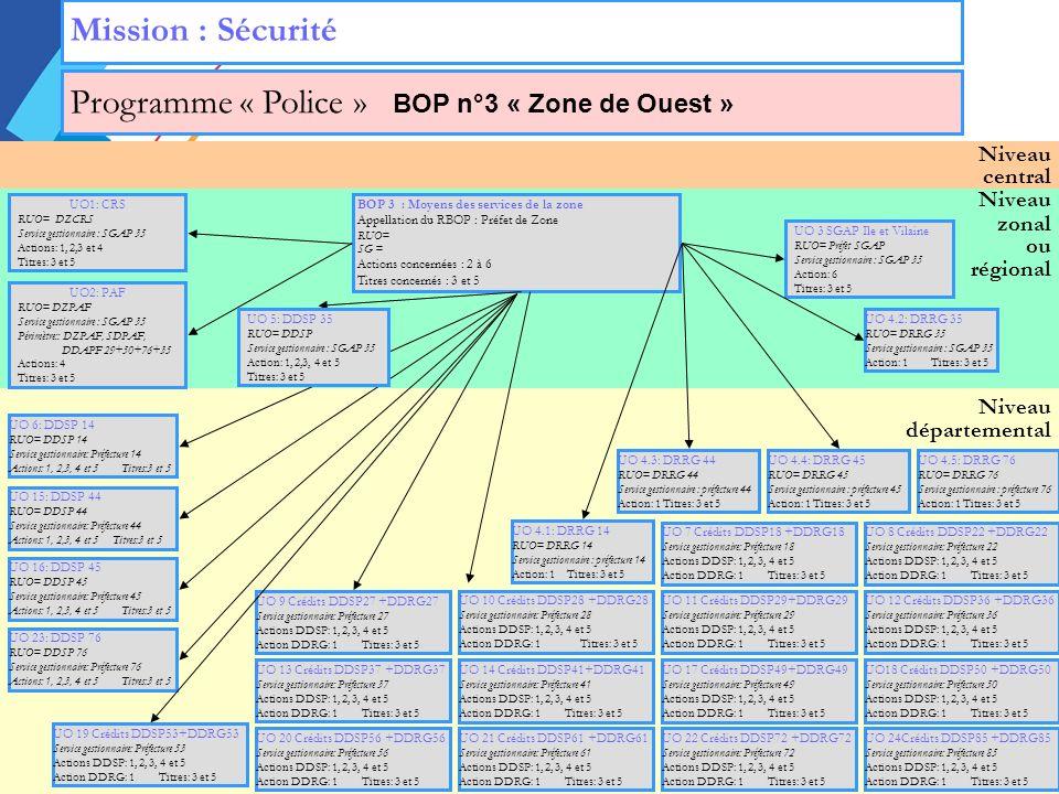 Niveau zonal ou régional Niveau départemental Niveau central Mission : Sécurité Programme « Police » BOP n°3 « Zone de Ouest » UO 3 SGAP Ile et Vilaine RUO= Préfet SGAP Service gestionnaire : SGAP 35 Action: 6 Titres: 3 et 5 UO1: CRS RUO= DZCRS Service gestionnaire : SGAP 35 Actions: 1, 2,3 et 4 Titres: 3 et 5 UO2: PAF RUO= DZPAF Service gestionnaire : SGAP 35 Périmètre:: DZPAF, SDPAF, DDAPF 29+50+76+35 Actions: 4 Titres: 3 et 5 BOP 3 : Moyens des services de la zone Appellation du RBOP : Préfet de Zone RUO= SG = Actions concernées : 2 à 6 Titres concernés : 3 et 5 UO 4.2: DRRG 35 RUO= DRRG 35 Service gestionnaire : SGAP 35 Action: 1Titres: 3 et 5 UO 4.3: DRRG 44 RUO= DRRG 44 Service gestionnaire : préfecture 44 Action: 1 Titres: 3 et 5 UO 4.4: DRRG 45 RUO= DRRG 45 Service gestionnaire : préfecture 45 Action: 1 Titres: 3 et 5 UO 6: DDSP 14 RUO= DDSP 14 Service gestionnaire: Préfecture 14 Actions: 1, 2,3, 4 et 5 Titres:3 et 5 UO 15: DDSP 44 RUO= DDSP 44 Service gestionnaire: Préfecture 44 Actions: 1, 2,3, 4 et 5 Titres:3 et 5 UO 16: DDSP 45 RUO= DDSP 45 Service gestionnaire: Préfecture 45 Actions: 1, 2,3, 4 et 5 Titres:3 et 5 UO 23: DDSP 76 RUO= DDSP 76 Service gestionnaire: Préfecture 76 Actions: 1, 2,3, 4 et 5 Titres:3 et 5 UO 20 Crédits DDSP56 +DDRG56 Service gestionnaire: Préfecture 56 Actions DDSP: 1, 2, 3, 4 et 5 Action DDRG: 1Titres: 3 et 5 UO 21 Crédits DDSP61 +DDRG61 Service gestionnaire: Préfecture 61 Actions DDSP: 1, 2, 3, 4 et 5 Action DDRG: 1Titres: 3 et 5 UO 22 Crédits DDSP72 +DDRG72 Service gestionnaire: Préfecture 72 Actions DDSP: 1, 2, 3, 4 et 5 Action DDRG: 1Titres: 3 et 5 UO 24Crédits DDSP85 +DDRG85 Service gestionnaire: Préfecture 85 Actions DDSP: 1, 2, 3, 4 et 5 Action DDRG: 1Titres: 3 et 5 UO 14 Crédits DDSP41+DDRG41 Service gestionnaire: Préfecture 41 Actions DDSP: 1, 2, 3, 4 et 5 Action DDRG: 1Titres: 3 et 5 UO 17 Crédits DDSP49+DDRG49 Service gestionnaire: Préfecture 49 Actions DDSP: 1, 2, 3, 4 et 5 Action DDRG: 1Titres: 3 et 5 UO18 Crédits D