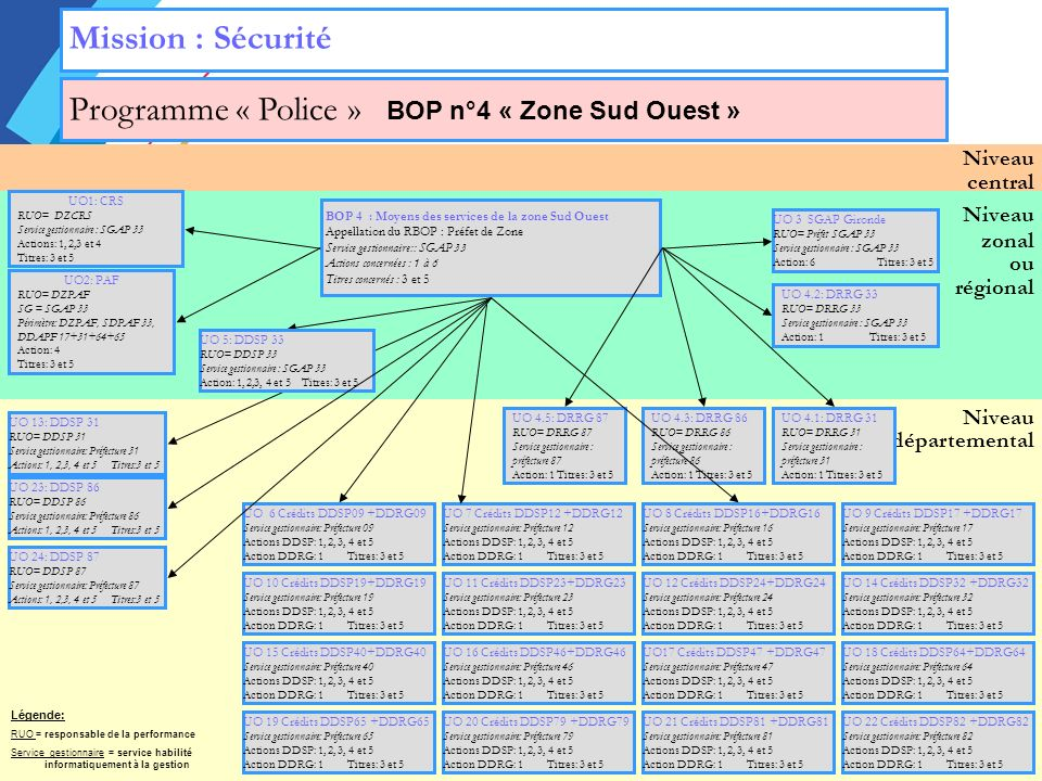 Niveau zonal ou régional Niveau départemental Niveau central Mission : Sécurité Programme « Police » BOP n°4 « Zone Sud Ouest » UO 3 SGAP Gironde RUO= Préfet SGAP 33 Service gestionnaire : SGAP 33 Action: 6Titres: 3 et 5 UO1: CRS RUO= DZCRS Service gestionnaire : SGAP 33 Actions: 1, 2,3 et 4 Titres: 3 et 5 UO2: PAF RUO= DZPAF SG = SGAP 33 Périmètre: DZPAF, SDPAF 33, DDAPF 17+31+64+65 Action: 4 Titres: 3 et 5 BOP 4 : Moyens des services de la zone Sud Ouest Appellation du RBOP : Préfet de Zone Service gestionnaire:: SGAP 33 Actions concernées : 1 à 6 Titres concernés : 3 et 5 UO 4.1: DRRG 31 RUO= DRRG 31 Service gestionnaire : préfecture 31 Action: 1 Titres: 3 et 5 UO 4.2: DRRG 33 RUO= DRRG 33 Service gestionnaire : SGAP 33 Action: 1 Titres: 3 et 5 UO 4.3: DRRG 86 RUO= DRRG 86 Service gestionnaire : préfecture 86 Action: 1 Titres: 3 et 5 UO 4.5: DRRG 87 RUO= DRRG 87 Service gestionnaire : préfecture 87 Action: 1 Titres: 3 et 5 UO 5: DDSP 33 RUO= DDSP 33 Service gestionnaire : SGAP 33 Action: 1, 2,3, 4 et 5 Titres: 3 et 5 UO 13: DDSP 31 RUO= DDSP 31 Service gestionnaire: Préfecture 31 Actions: 1, 2,3, 4 et 5 Titres:3 et 5 UO 23: DDSP 86 RUO= DDSP 86 Service gestionnaire: Préfecture 86 Actions: 1, 2,3, 4 et 5 Titres:3 et 5 UO 24: DDSP 87 RUO= DDSP 87 Service gestionnaire: Préfecture 87 Actions: 1, 2,3, 4 et 5 Titres:3 et 5 UO 19 Crédits DDSP65 +DDRG65 Service gestionnaire: Préfecture 65 Actions DDSP: 1, 2, 3, 4 et 5 Action DDRG: 1Titres: 3 et 5 UO 20 Crédits DDSP79 +DDRG79 Service gestionnaire: Préfecture 79 Actions DDSP: 1, 2, 3, 4 et 5 Action DDRG: 1Titres: 3 et 5 UO 21 Crédits DDSP81 +DDRG81 Service gestionnaire: Préfecture 81 Actions DDSP: 1, 2, 3, 4 et 5 Action DDRG: 1Titres: 3 et 5 UO 22 Crédits DDSP82 +DDRG82 Service gestionnaire: Préfecture 82 Actions DDSP: 1, 2, 3, 4 et 5 Action DDRG: 1Titres: 3 et 5 UO 15 Crédits DDSP40+DDRG40 Service gestionnaire: Préfecture 40 Actions DDSP: 1, 2, 3, 4 et 5 Action DDRG: 1Titres: 3 et 5 UO 16 Crédits DDSP46+DDRG46 Service ges