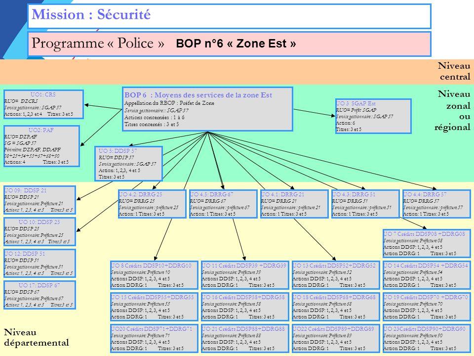 Niveau zonal ou régional Niveau départemental Niveau central Mission : Sécurité Programme « Police » BOP n°6 « Zone Est » UO 3 SGAP Est RUO= Préfet SGAP Service gestionnaire : SGAP 57 Action: 6 Titres: 3 et 5 UO1: CRS RUO= DZCRS Service gestionnaire : SGAP 57 Actions: 1, 2,3 et 4 Titres: 3 et 5 UO2: PAF RUO= DZPAF SG = SGAP 57 Périmètre: DZPAF, DDAPF 08+25+54+55+67+68+90 Actions: 4 Titres: 3 et 5 BOP 6 : Moyens des services de la zone Est Appellation du RBOP : Préfet de Zone Service gestionnaire:: SGAP 57 Actions concernées : 1 à 6 Titres concernés : 3 et 5 UO 09: DDSP 21 RUO= DDSP 21 Service gestionnaire: Préfecture 21 Actions: 1, 2,3, 4 et 5 Titres:3 et 5 .
