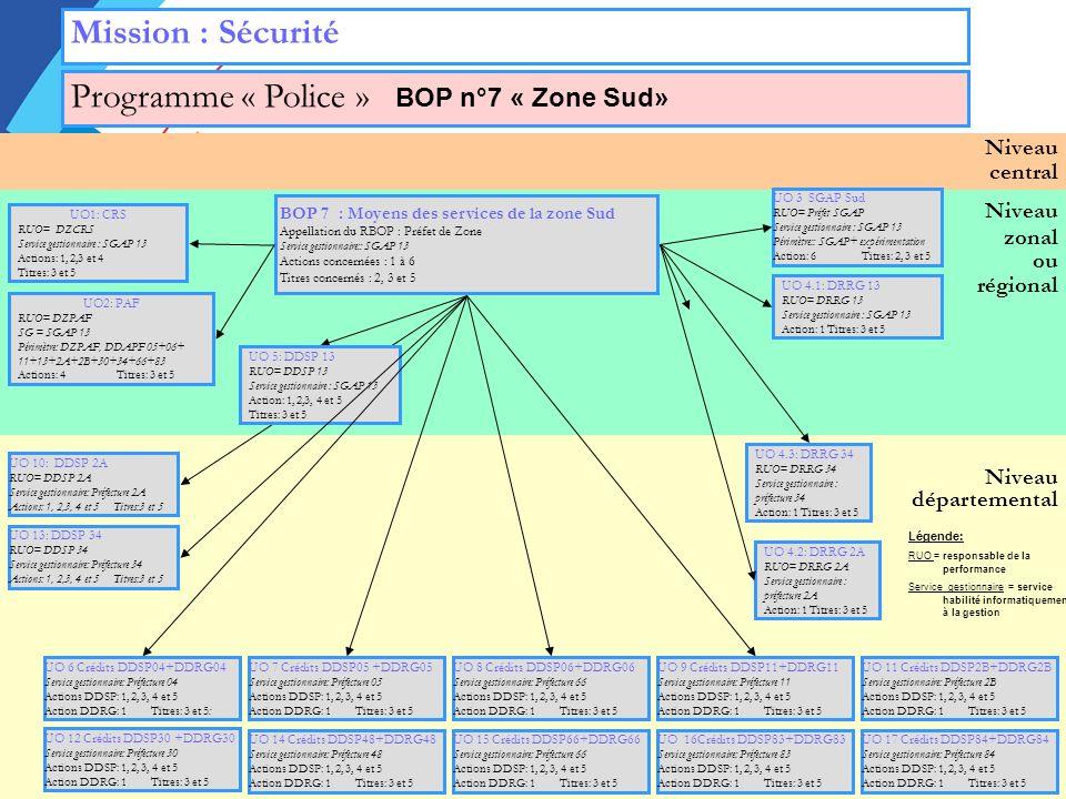 Niveau zonal ou régional Niveau départemental Niveau central Mission : Sécurité Programme « Police » BOP n°7 « Zone Sud» UO 3 SGAP Sud RUO= Préfet SGAP Service gestionnaire : SGAP 13 Périmètre:: SGAP+ expérimentation Action: 6Titres: 2, 3 et 5 UO1: CRS RUO= DZCRS Service gestionnaire : SGAP 13 Actions: 1, 2,3 et 4 Titres: 3 et 5 UO2: PAF RUO= DZPAF SG = SGAP 13 Périmètre: DZPAF, DDAPF 05+06+ 11+13+2A+2B+30+34+66+83 Actions: 4Titres: 3 et 5 BOP 7 : Moyens des services de la zone Sud Appellation du RBOP : Préfet de Zone Service gestionnaire:: SGAP 13 Actions concernées : 1 à 6 Titres concernés : 2, 3 et 5 UO 4.1: DRRG 13 RUO= DRRG 13 Service gestionnaire : SGAP 13 Action: 1 Titres: 3 et 5 UO 4.2: DRRG 2A RUO= DRRG 2A Service gestionnaire : préfecture 2A Action: 1 Titres: 3 et 5 UO 4.3: DRRG 34 RUO= DRRG 34 Service gestionnaire : préfecture 34 Action: 1 Titres: 3 et 5 UO 5: DDSP 13 RUO= DDSP 13 Service gestionnaire : SGAP 13 Action: 1, 2,3, 4 et 5 Titres: 3 et 5 UO 10: DDSP 2A RUO= DDSP 2A Service gestionnaire: Préfecture 2A Actions: 1, 2,3, 4 et 5 Titres:3 et 5 UO 13: DDSP 34 RUO= DDSP 34 Service gestionnaire: Préfecture 34 Actions: 1, 2,3, 4 et 5 Titres:3 et 5 UO 14 Crédits DDSP48+DDRG48 Service gestionnaire: Préfecture 48 Actions DDSP: 1, 2, 3, 4 et 5 Action DDRG: 1Titres: 3 et 5 UO 15 Crédits DDSP66+DDRG66 Service gestionnaire: Préfecture 66 Actions DDSP: 1, 2, 3, 4 et 5 Action DDRG: 1Titres: 3 et 5 UO 16Crédits DDSP83+DDRG83 Service gestionnaire: Préfecture 83 Actions DDSP: 1, 2, 3, 4 et 5 Action DDRG: 1Titres: 3 et 5 UO 17 Crédits DDSP84+DDRG84 Service gestionnaire: Préfecture 84 Actions DDSP: 1, 2, 3, 4 et 5 Action DDRG: 1Titres: 3 et 5 UO 8 Crédits DDSP06+DDRG06 Service gestionnaire: Préfecture 66 Actions DDSP: 1, 2, 3, 4 et 5 Action DDRG: 1Titres: 3 et 5 UO 9 Crédits DDSP11+DDRG11 Service gestionnaire: Préfecture 11 Actions DDSP: 1, 2, 3, 4 et 5 Action DDRG: 1Titres: 3 et 5 UO 11 Crédits DDSP2B+DDRG2B Service gestionnaire: Préfecture 2B Actions DDSP: 1, 2, 3, 