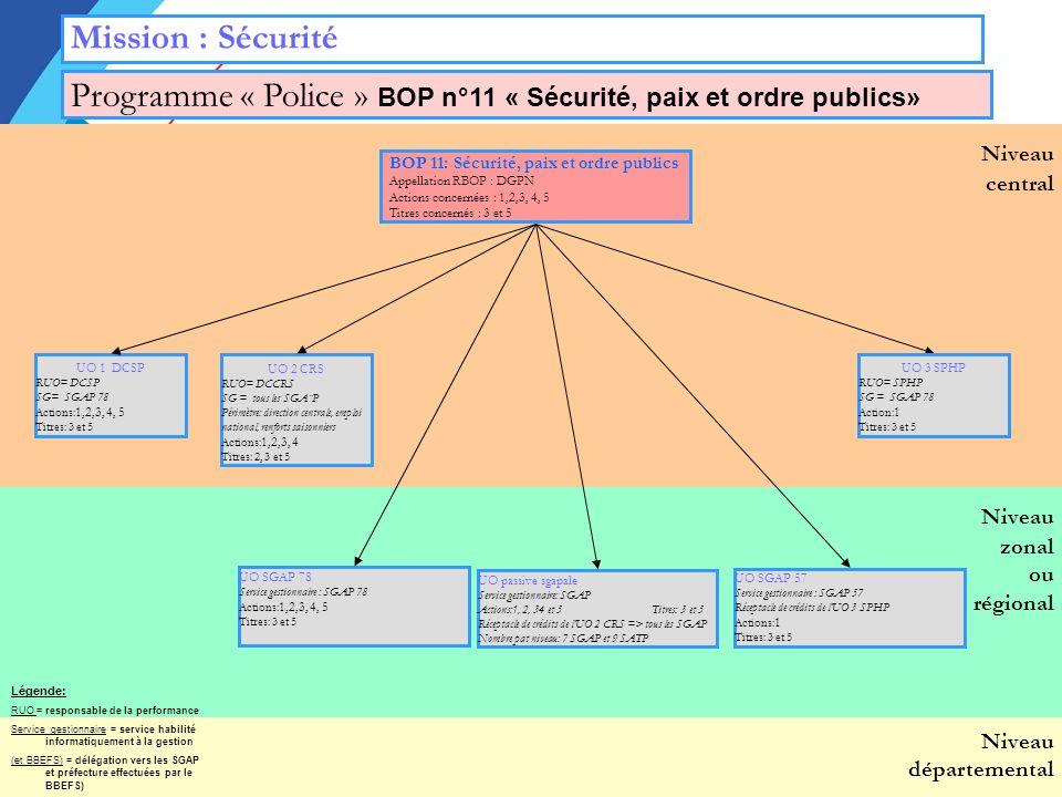 Niveau zonal ou régional Niveau départemental Niveau central Mission : Sécurité BOP 11: Sécurité, paix et ordre publics Appellation RBOP : DGPN Actions concernées : 1,2,3, 4, 5 Titres concernés : 3 et 5 Programme « Police » BOP n°11 « Sécurité, paix et ordre publics» UO passive sgapale Service gestionnaire: SGAP Actions:1, 2, 34 et 5 Titres: 3 et 5 Réceptacle de crédits de lUO 2 CRS => tous les SGAP Nombre pat niveau: 7 SGAP et 9 SATP UO 2 CRS RUO= DCCRS SG = tous les SGA¨P Périmètre: direction centrale, emploi national, renforts saisonniers Actions: 1,2,3, 4 Titres: 2, 3 et 5 UO 1 DCSP RUO= DCSP SG= SGAP 78 Actions: 1,2,3, 4, 5 Titres: 3 et 5 UO 3 SPHP RUO= SPHP SG = SGAP 78 Action: 1 Titres: 3 et 5 UO SGAP 78 Service gestionnaire : SGAP 78 Actions: 1,2,3, 4, 5 Titres: 3 et 5 UO SGAP 57 Service gestionnaire : SGAP 57 Réceptacle de crédits de lUO 3 SPHP Actions: 1 Titres: 3 et 5 Légende: RUO = responsable de la performance Service gestionnaire = service habilité informatiquement à la gestion (et BBEFS) = délégation vers les SGAP et préfecture effectuées par le BBEFS)
